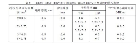 韩国插头电源线出厂检验标准